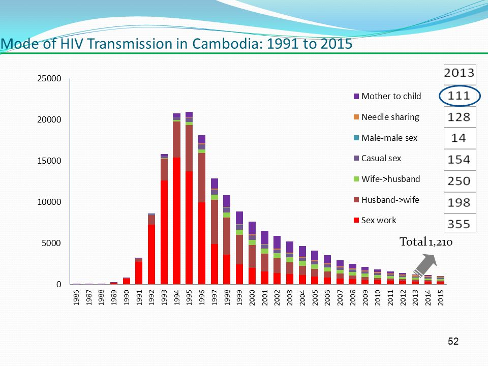 Mode of HIV Transmission in Cambodia: 1991 to 2015 52 Total 1,210