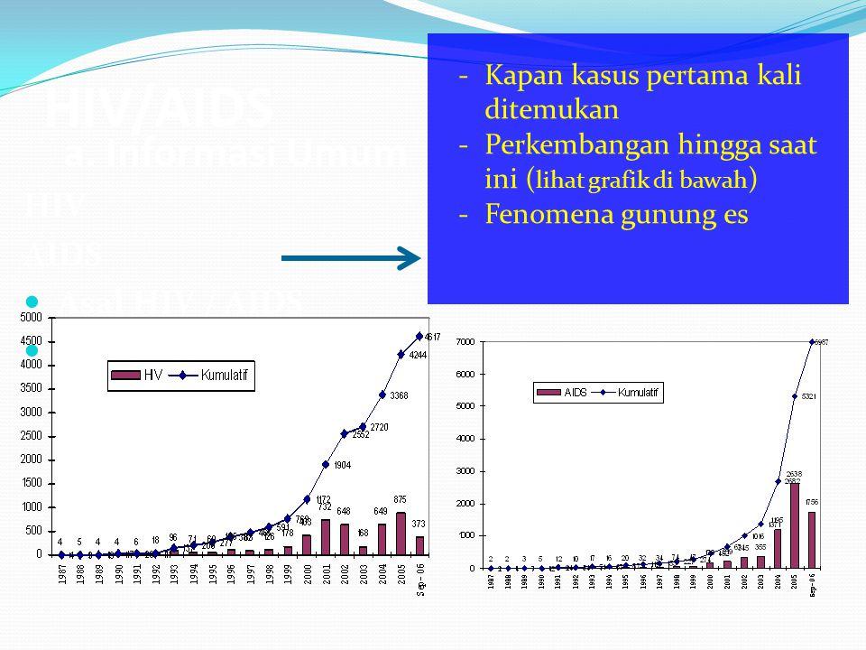 HIV/AIDS a. Informasi Umum HIV AIDS Asal HIV / AIDS HIV&AIDS di Indonesia -Kapan kasus pertama kali ditemukan -Perkembangan hingga saat ini ( lihat gr
