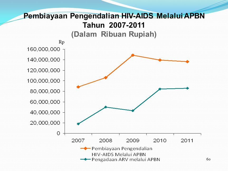 60 Pembiayaan Pengendalian HIV-AIDS Melalui APBN Tahun 2007-2011 (Dalam Ribuan Rupiah) Rp