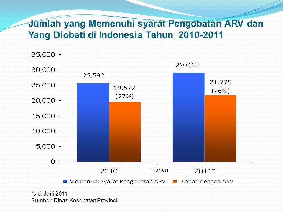 Jumlah yang Memenuhi syarat Pengobatan ARV dan Yang Diobati di Indonesia Tahun 2010-2011 *s.d. Juni 2011 Sumber: Dinas Kesehatan Provinsi Tahun