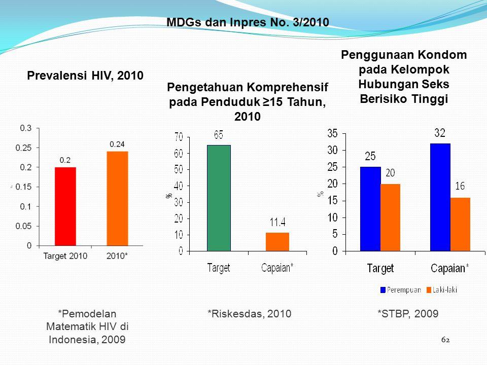 62 *Pemodelan Matematik HIV di Indonesia, 2009 Prevalensi HIV, 2010 Pengetahuan Komprehensif pada Penduduk ≥15 Tahun, 2010 Penggunaan Kondom pada Kelo