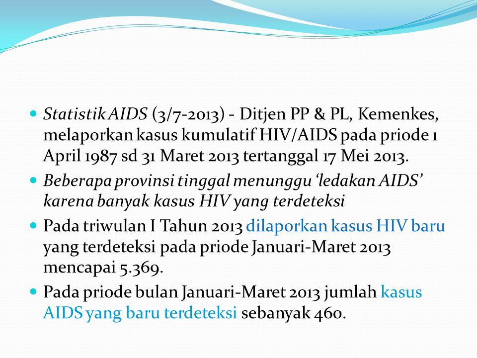 Statistik AIDS (3/7-2013) - Ditjen PP & PL, Kemenkes, melaporkan kasus kumulatif HIV/AIDS pada priode 1 April 1987 sd 31 Maret 2013 tertanggal 17 Mei 2013.