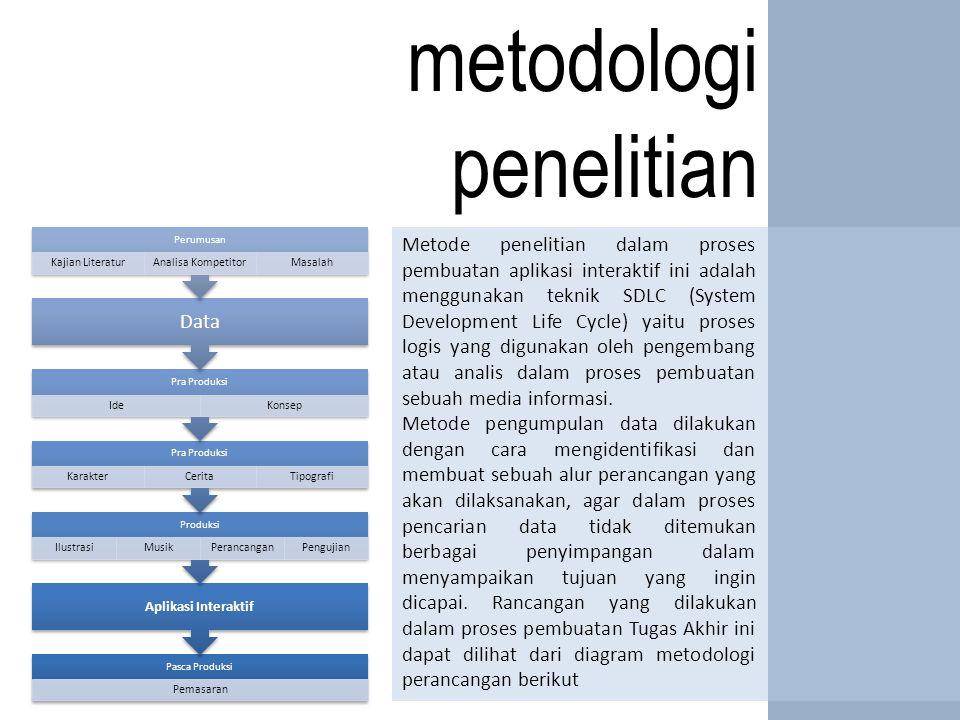 metodologi penelitian Metode penelitian dalam proses pembuatan aplikasi interaktif ini adalah menggunakan teknik SDLC (System Development Life Cycle) yaitu proses logis yang digunakan oleh pengembang atau analis dalam proses pembuatan sebuah media informasi.