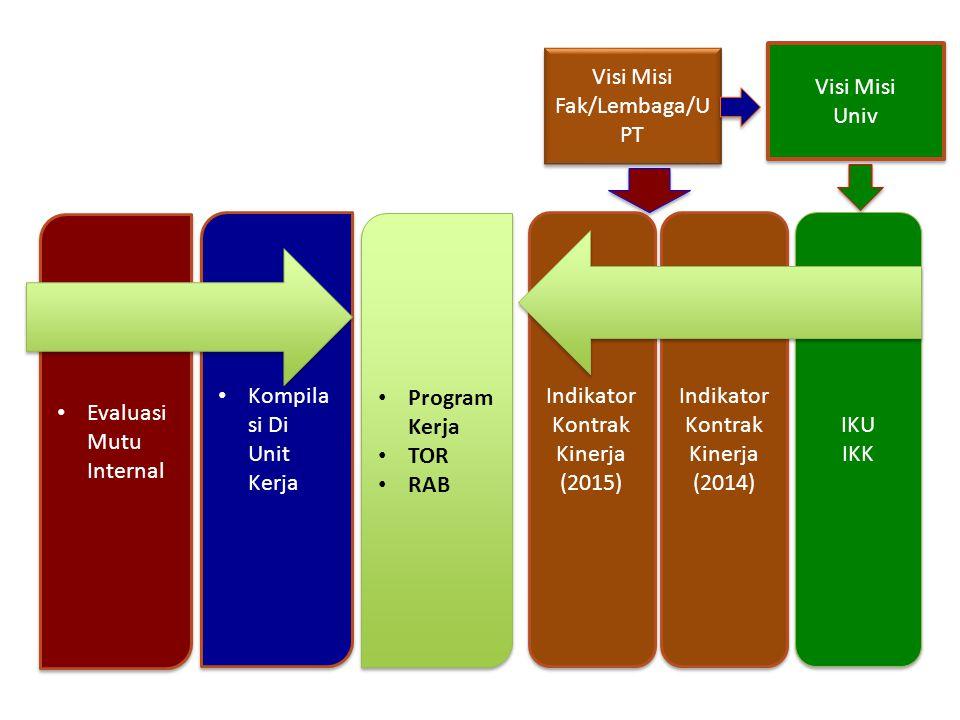 Visi Misi Univ Visi Misi Univ Evaluasi Mutu Internal Kompila si Di Unit Kerja Visi Misi Fak/Lembaga/U PT Visi Misi Fak/Lembaga/U PT IKU IKK IKU IKK Indikator Kontrak Kinerja (2014) Indikator Kontrak Kinerja (2014) Indikator Kontrak Kinerja (2015) Indikator Kontrak Kinerja (2015) Program Kerja TOR RAB Program Kerja TOR RAB