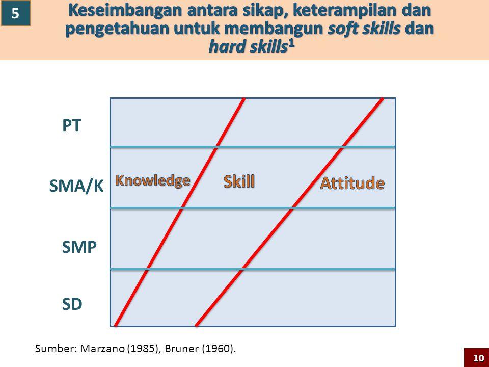 SD SMP SMA/K PT Sumber: Marzano (1985), Bruner (1960). 10 5