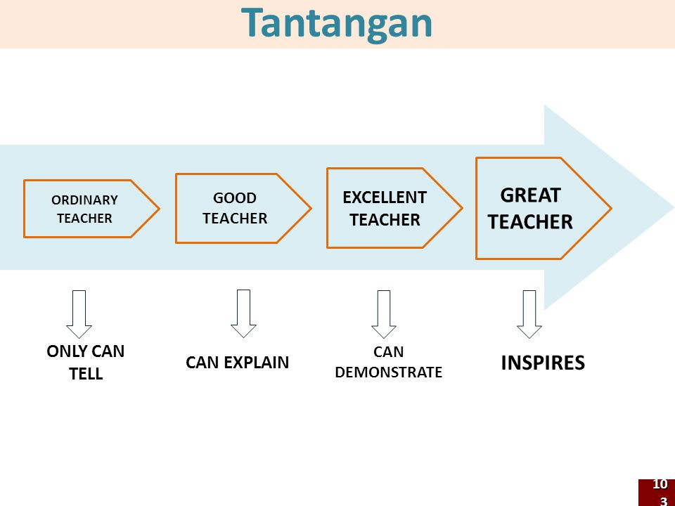 Tantangan GREAT TEACHER EXCELLENT TEACHER GOOD TEACHER ORDINARY TEACHER INSPIRES CAN DEMONSTRATE CAN EXPLAIN ONLY CAN TELL 103103