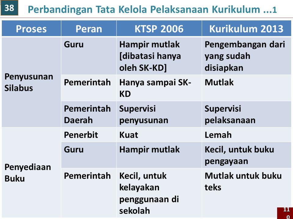 ProsesPeran KTSP 2006Kurikulum 2013 Penyusunan Silabus GuruHampir mutlak [dibatasi hanya oleh SK-KD] Pengembangan dari yang sudah disiapkan Pemerintah