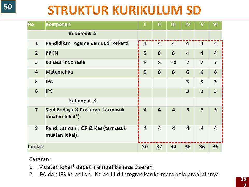NoKomponenIIIIIIIVVVI Kelompok A 1Pendidikan Agama dan Budi Pekerti 444444 2PPKN 566444 3Bahasa Indonesia 8810777 4Matematika 566666 5IPA 333 6IPS 333