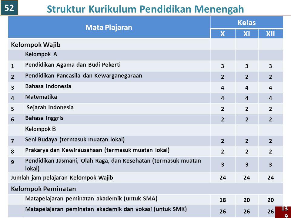 139 Mata Plajaran Kelas XXIXII Kelompok Wajib Kelompok A 1 Pendidikan Agama dan Budi Pekerti 333 2 Pendidikan Pancasila dan Kewarganegaraan 222 3 Baha