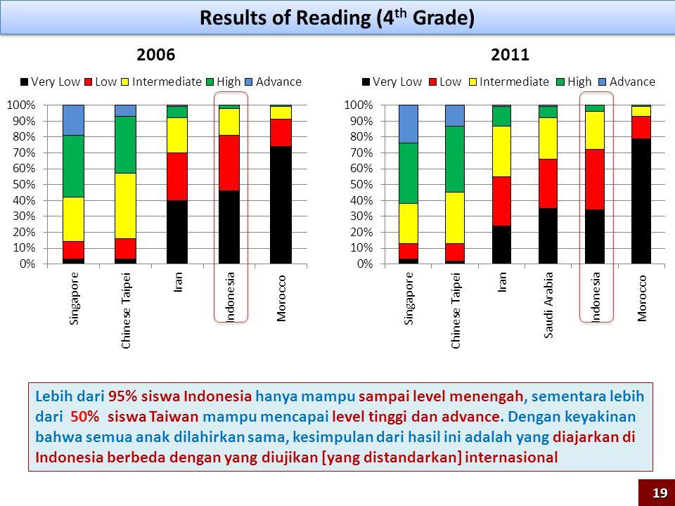 Results of Reading (4 th Grade) 20062011 Lebih dari 95% siswa Indonesia hanya mampu sampai level menengah, sementara lebih dari 50% siswa Taiwan mampu