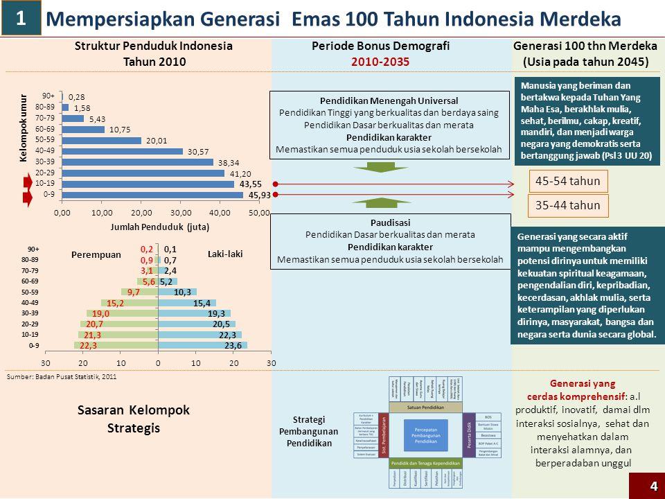 Mempersiapkan Generasi Emas 100 Tahun Indonesia Merdeka Kelompok umur Jumlah Penduduk (juta) Generasi 100 thn Merdeka (Usia pada tahun 2045) Struktur