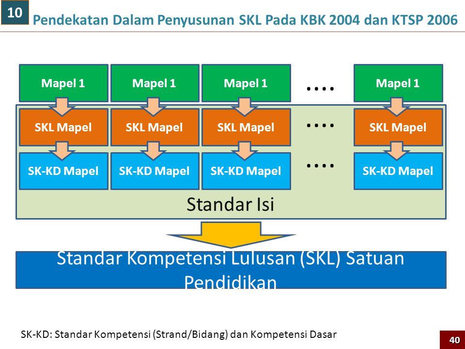 Standar Isi Pendekatan Dalam Penyusunan SKL Pada KBK 2004 dan KTSP 200640 Mapel 1 SKL Mapel SK-KD Mapel Mapel 1 SKL Mapel SK-KD Mapel Mapel 1 SKL Mapel SK-KD Mapel Mapel 1 SKL Mapel SK-KD Mapel....