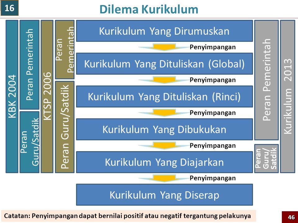 Dilema Kurikulum Kurikulum Yang Dirumuskan Kurikulum Yang Dituliskan (Global) Kurikulum Yang Dibukukan Kurikulum Yang Diajarkan Kurikulum Yang Diserap Kurikulum Yang Dituliskan (Rinci) Peran Guru/Satdik Peran Pemerintah KTSP 2006 Peran Guru/ Satdik Peran Pemerintah Kurikulum 2013 Peran Guru/Satdik Peran Pemerintah KBK 2004 Penyimpangan Catatan: Penyimpangan dapat bernilai positif atau negatif tergantung pelakunya 46 16