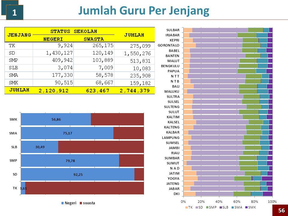Jumlah Guru Per Jenjang 1 1 56