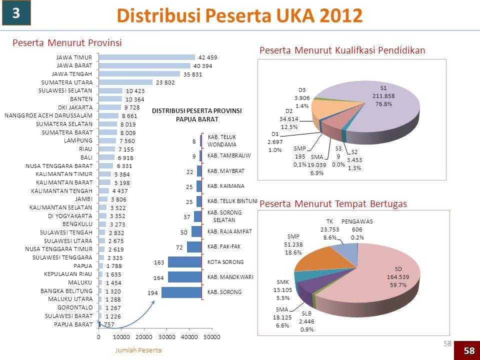 Distribusi Peserta UKA 2012 Jumlah Peserta Peserta Menurut Kualifkasi Pendidikan Peserta Menurut Tempat Bertugas Peserta Menurut Provinsi 58 3 58