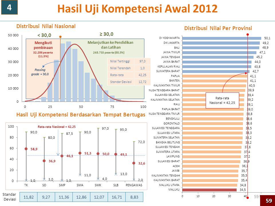 59 Hasil Uji Kompetensi Awal 2012 Rata-rata Nasional = 42,25 Nilai Tertinggi97,0 Nilai Terendah1,0 Rata-rata42,25 Standar Deviasi12,72 Standar Deviasi
