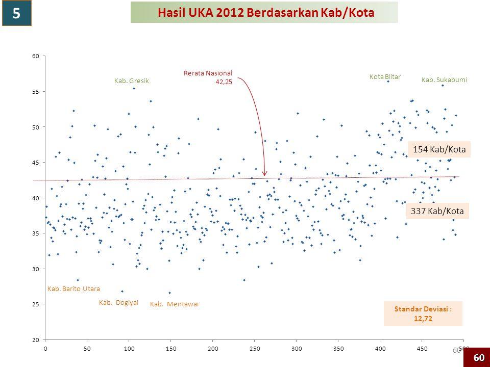 Hasil UKA 2012 Berdasarkan Kab/Kota Rerata Nasional 42,25 154 Kab/Kota 337 Kab/Kota Kab. Sukabumi Kota Blitar Kab. Gresik Kab. Dogiyai Kab. Mentawai K