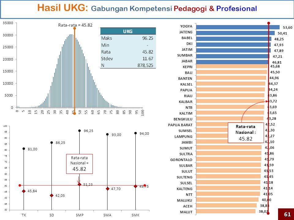 Hasil UKG: Gabungan Kompetensi Pedagogi & Profesional Rata-rata Nasional : 45.82 Rata-rata = 45.82 Rata-rata Nasional = 45.82 61