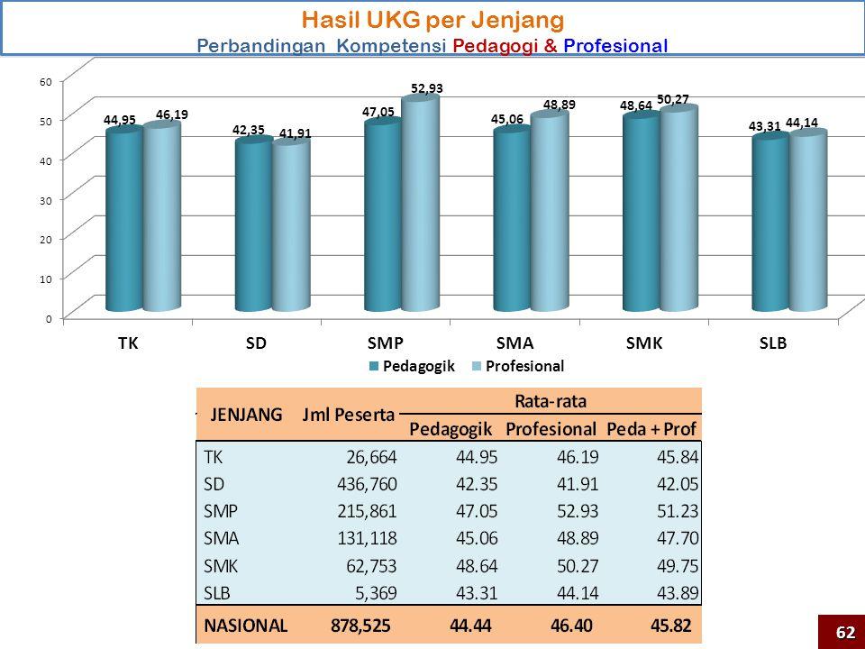 Distribusi Nilai UKG per Jenjang dan Kompetensi Hasil UKG per Jenjang Perbandingan Kompetensi Pedagogi & Profesional 44,1041,43 44,95 45,53 62