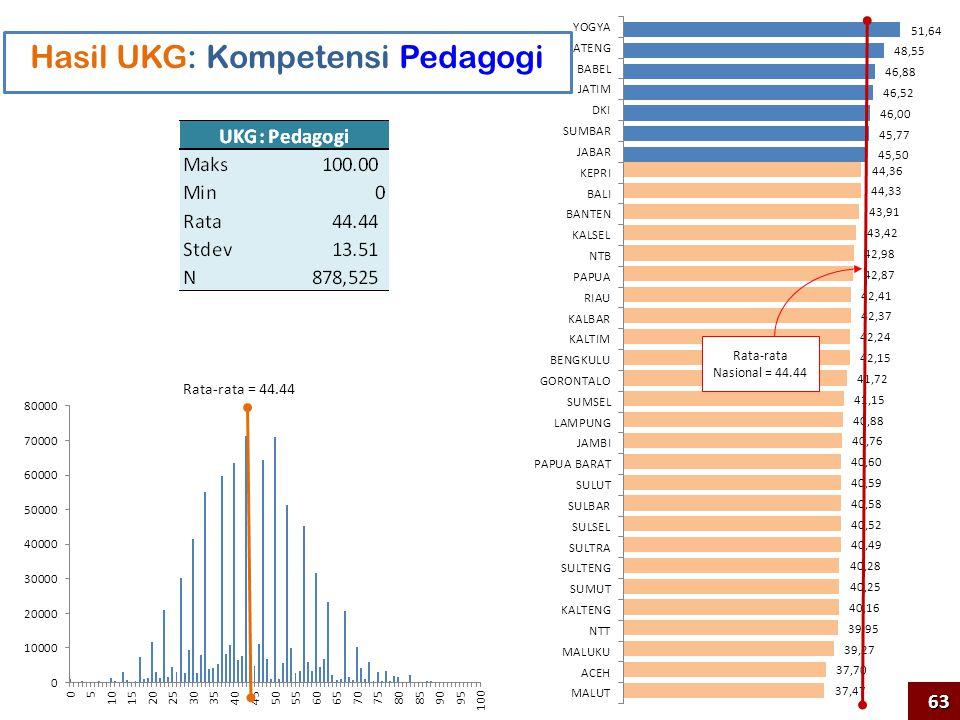 Rata-rata Nasional = 44.44 Hasil UKG: Kompetensi Pedagogi Rata-rata = 44.4463