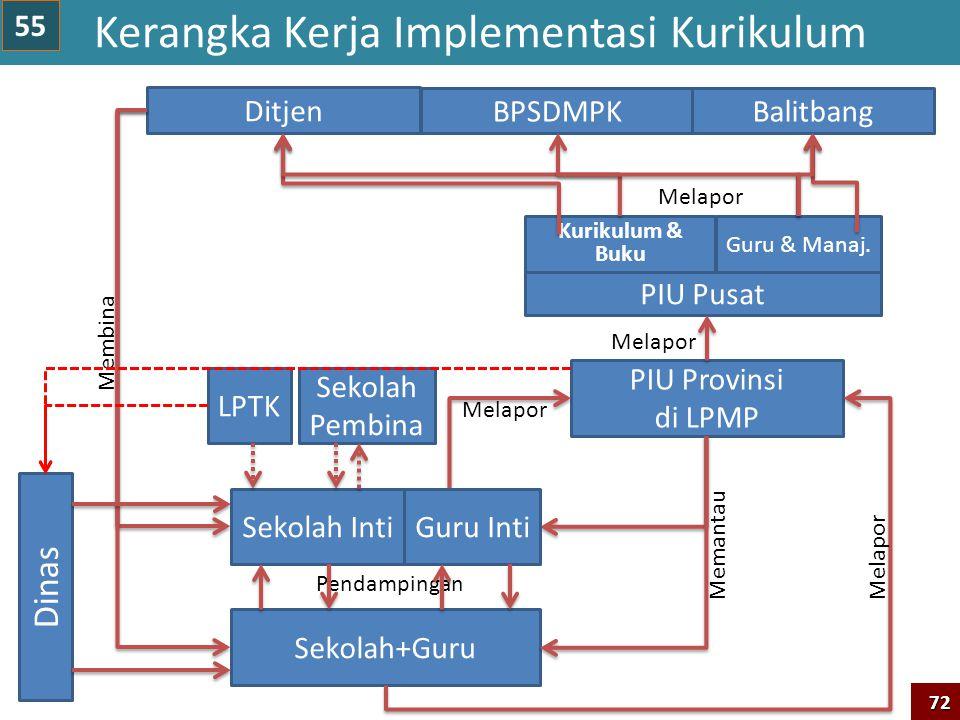 Ditjen Sekolah+Guru Sekolah Inti PIU Provinsi di LPMP PIU Pusat Pendampingan Memantau Melapor Guru & Manaj.