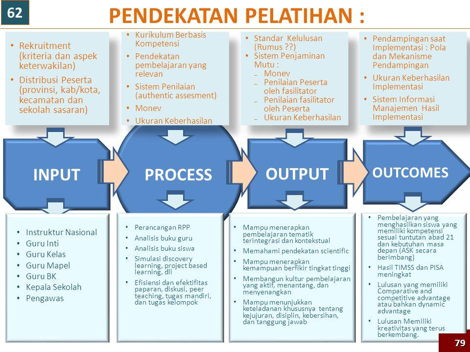 PENDEKATAN PELATIHAN : 79 PROCESS OUTCOMES INPUT OUTPUT Rekruitment (kriteria dan aspek keterwakilan) Distribusi Peserta (provinsi, kab/kota, kecamatan dan sekolah sasaran) Rekruitment (kriteria dan aspek keterwakilan) Distribusi Peserta (provinsi, kab/kota, kecamatan dan sekolah sasaran) Kurikulum Berbasis Kompetensi Pendekatan pembelajaran yang relevan Sistem Penilaian (authentic assesment) Monev Ukuran Keberhasilan Kurikulum Berbasis Kompetensi Pendekatan pembelajaran yang relevan Sistem Penilaian (authentic assesment) Monev Ukuran Keberhasilan Standar Kelulusan (Rumus ??) Sistem Penjaminan Mutu : ₋Monev ₋Penilaian Peserta oleh fasilitator ₋Penilaian fasilitator oleh Peserta ₋Ukuran Keberhasilan Standar Kelulusan (Rumus ??) Sistem Penjaminan Mutu : ₋Monev ₋Penilaian Peserta oleh fasilitator ₋Penilaian fasilitator oleh Peserta ₋Ukuran Keberhasilan Pendampingan saat Implementasi : Pola dan Mekanisme Pendampingan Ukuran Keberhasilan Implementasi Sistem Informasi Manajemen Hasil Implementasi Pendampingan saat Implementasi : Pola dan Mekanisme Pendampingan Ukuran Keberhasilan Implementasi Sistem Informasi Manajemen Hasil Implementasi Mampu menerapkan pembelajaran tematik terintegrasi dan kontekstual Memahami pendekatan scientific Mampu menerapkan kemampuan berfikir tingkat tinggi Membangun kultur pembelajaran yang aktif, menantang, dan menyenangkan Mampu menunjukkan keteladanan khususnya tentang kejujuran, disiplin, kebersihan, dan tanggung jawab Pembelajaran yang menghasilkan siswa yang memiliki kompetensi sesuai tuntutan abad 21 dan kebutuhan masa depan (ASK secara berimbang) Hasil TIMSS dan PISA meningkat Lulusan yang memiliki Comparative and competitive advantage atau bahkan dynamic advantage Lulusan Memiliki kreativitas yang terus berkembang.