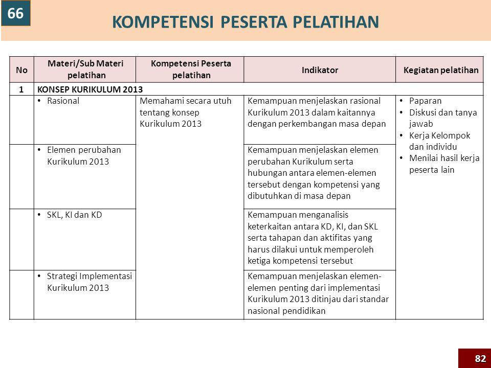 KOMPETENSI PESERTA PELATIHAN NoNo Materi/Sub Materi pelatihan Kompetensi Peserta pelatihan IndikatorKegiatan pelatihan 1KONSEP KURIKULUM 2013 Rasional