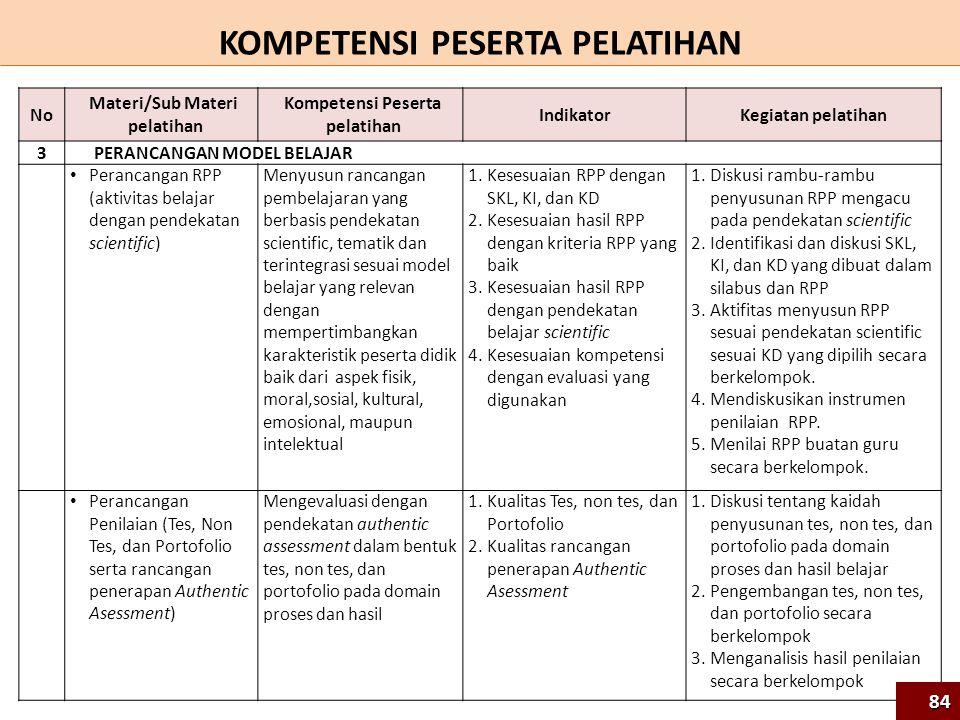 NoNo Materi/Sub Materi pelatihan Kompetensi Peserta pelatihan IndikatorKegiatan pelatihan 3PERANCANGAN MODEL BELAJAR Perancangan RPP (aktivitas belaja