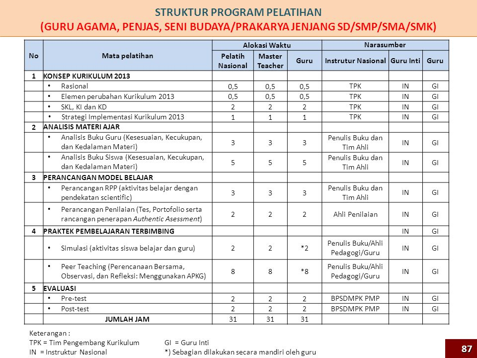 STRUKTUR PROGRAM PELATIHAN (GURU AGAMA, PENJAS, SENI BUDAYA/PRAKARYA JENJANG SD/SMP/SMA/SMK) NoMata pelatihan Alokasi Waktu Narasumber Pelatih Nasional Master Teacher Guru Instrutur NasionalGuru IntiGuru 1KONSEP KURIKULUM 2013 Rasional 0,5 TPKININGI Elemen perubahan Kurikulum 2013 0,5 TPKININGI SKL, KI dan KD 222 TPKININGI Strategi Implementasi Kurikulum 2013 111 TPKININGI 2 ANALISIS MATERI AJAR Analisis Buku Guru (Kesesuaian, Kecukupan, dan Kedalaman Materi) 333 Penulis Buku dan Tim Ahli ININGI Analisis Buku Siswa (Kesesuaian, Kecukupan, dan Kedalaman Materi) 555 Penulis Buku dan Tim Ahli ININGI 3PERANCANGAN MODEL BELAJAR Perancangan RPP (aktivitas belajar dengan pendekatan scientific) 333 Penulis Buku dan Tim Ahli ININGI Perancangan Penilaian (Tes, Portofolio serta rancangan penerapan Authentic Asessment) 222 Ahli PenilaianININGI 4PRAKTEK PEMBELAJARAN TERBIMBING ININGI Simulasi (aktivitas siswa belajar dan guru) 22*2 Penulis Buku/Ahli Pedagogi/Guru ININGI Peer Teaching (Perencanaan Bersama, Observasi, dan Refleksi: Menggunakan APKG) 88*8 Penulis Buku/Ahli Pedagogi/Guru ININGI 5EVALUASI Pre-test 222 BPSDMPK PMPININGI Post-test 222 BPSDMPK PMPININGI JUMLAH JAM 31 Keterangan : TPK = Tim Pengembang Kurikulum IN = Instruktur Nasional GI = Guru Inti *) Sebagian dilakukan secara mandiri oleh guru 87