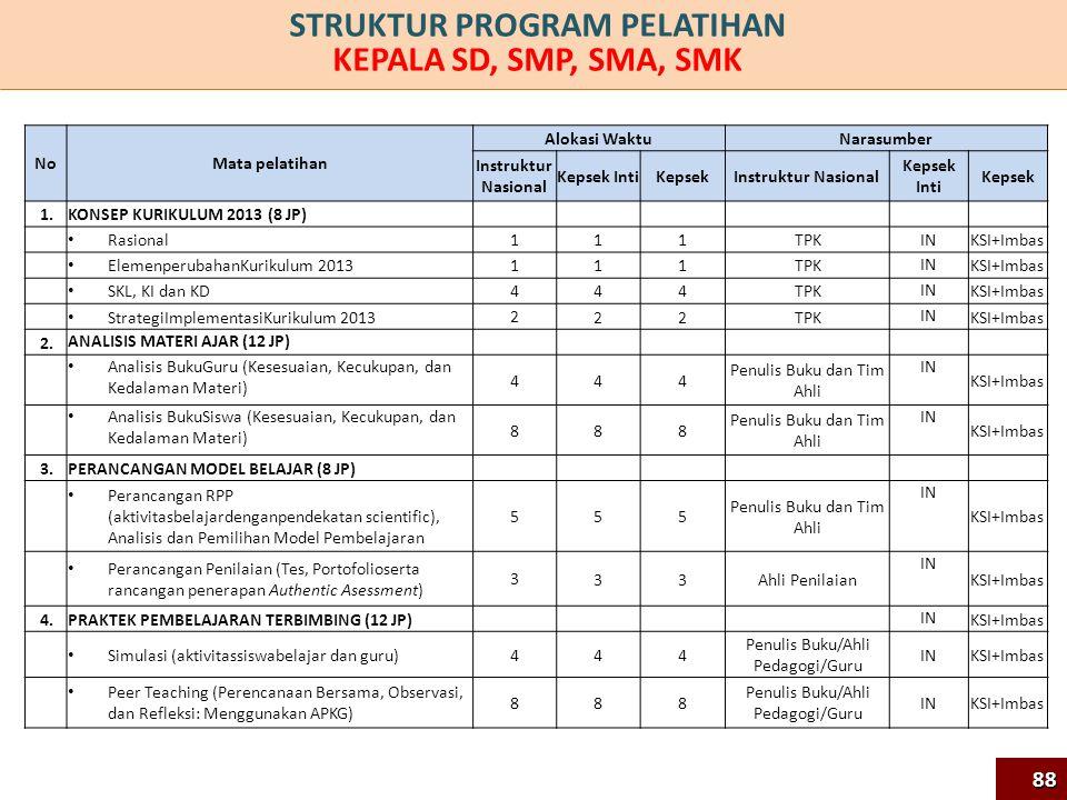 NoMata pelatihan Alokasi Waktu Narasumber Instruktur Nasional Kepsek IntiKepsek Instruktur Nasional Kepsek Inti Kepsek 1.1.KONSEP KURIKULUM 2013 (8 JP