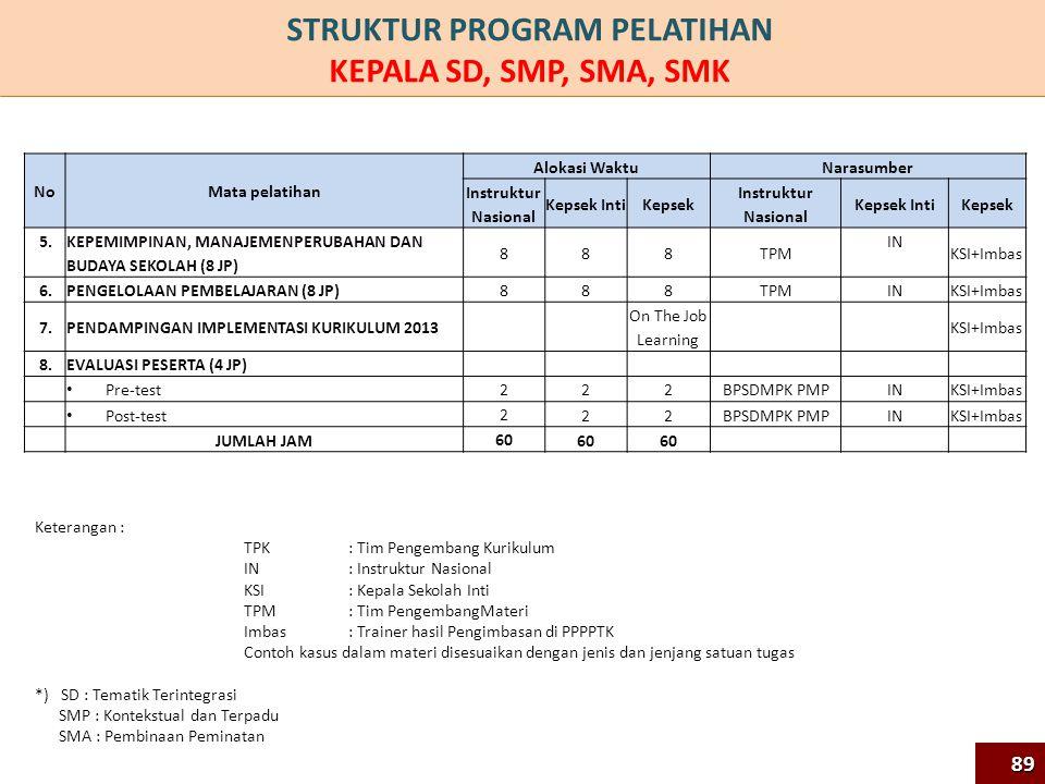 NoMata pelatihan Alokasi Waktu Narasumber Instruktur Nasional Kepsek IntiKepsek Instruktur Nasional Kepsek IntiKepsek 5.