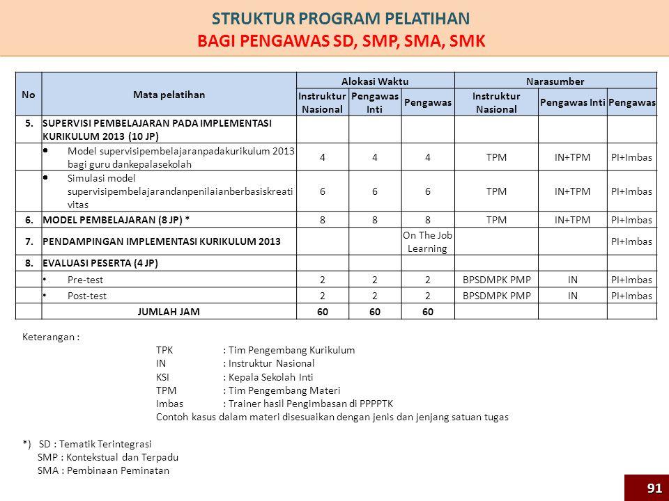 NoMata pelatihan Alokasi Waktu Narasumber Instruktur Nasional Pengawas Inti Pengawas Instruktur Nasional Pengawas IntiPengawas 5.