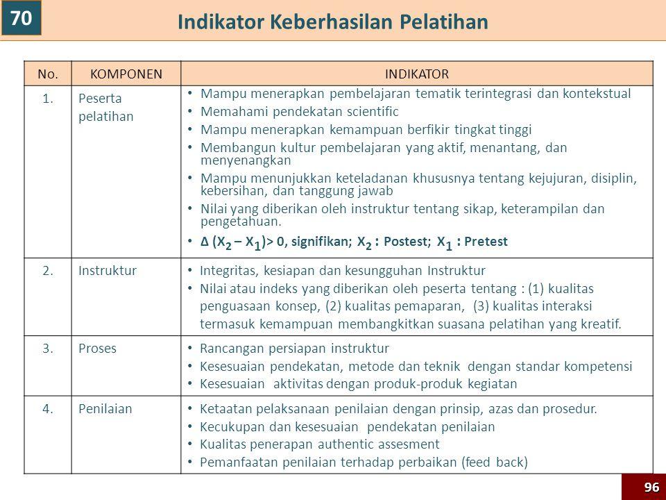 Indikator Keberhasilan Pelatihan No.KOMPONENINDIKATOR 1.Peserta pelatihan Mampu menerapkan pembelajaran tematik terintegrasi dan kontekstual Memahami