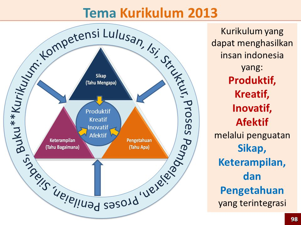 Kurikulum yang dapat menghasilkan insan indonesia yang: Produktif, Kreatif, Inovatif, Afektif melalui penguatan Sikap, Keterampilan, dan Pengetahuan yang terintegrasi Tema Kurikulum 2013 Produktif Kreatif Inovatif Afektif 98