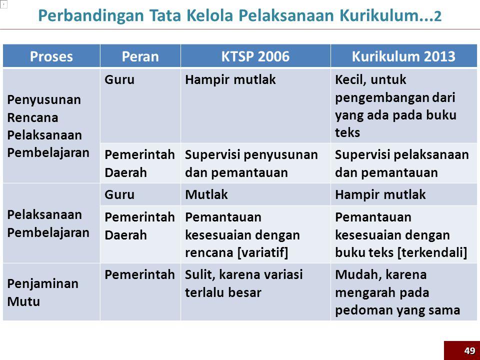 ProsesPeran KTSP 2006Kurikulum 2013 Penyusunan Rencana Pelaksanaan Pembelajaran GuruHampir mutlakKecil, untuk pengembangan dari yang ada pada buku tek