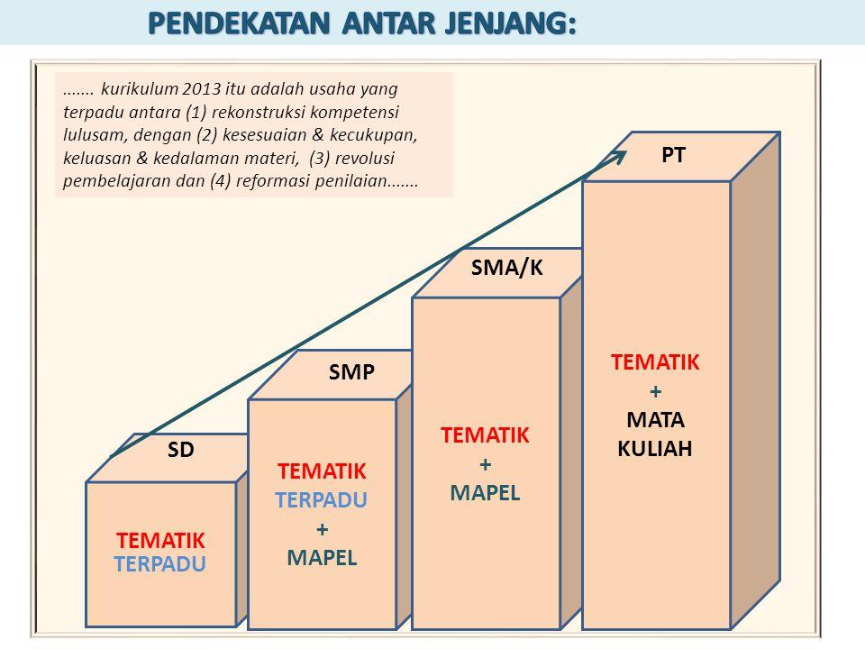 TEMATIK TERPADU TEMATIK TERPADU + MAPEL TEMATIK + MAPEL TEMATIK + MATA KULIAH....... kurikulum 2013 itu adalah usaha yang terpadu antara (1) rekonstru
