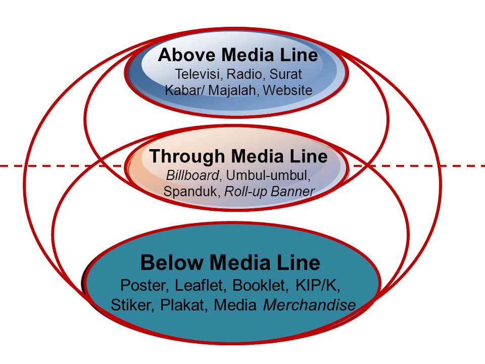 Above Media Line Televisi, Radio, Surat Kabar/ Majalah, Website Through Media Line Billboard, Umbul-umbul, Spanduk, Roll-up Banner Below Media Line Po