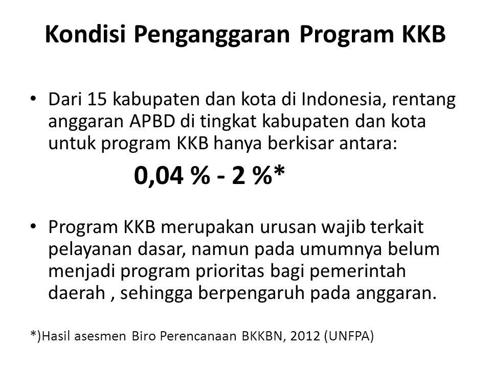 Kondisi Penganggaran Program KKB Dari 15 kabupaten dan kota di Indonesia, rentang anggaran APBD di tingkat kabupaten dan kota untuk program KKB hanya