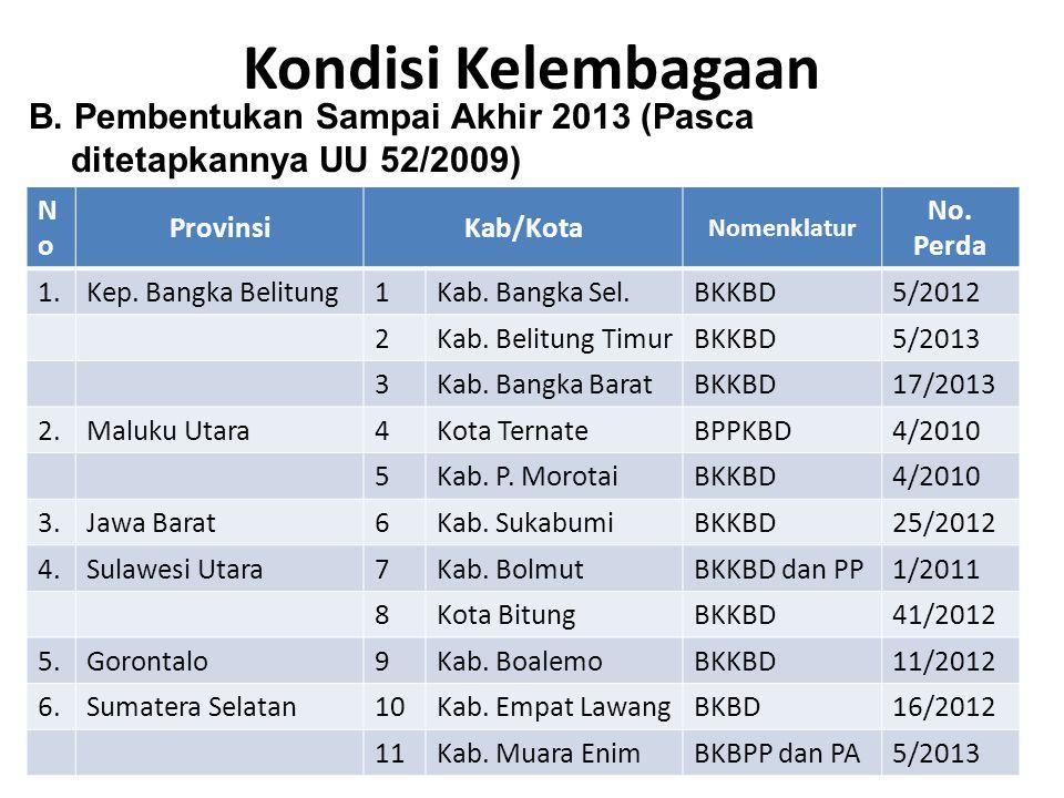 Kondisi Kelembagaan NoNo ProvinsiKab/Kota Nomenklatur No. Perda 1.Kep. Bangka Belitung1Kab. Bangka Sel.BKKBD5/2012 2Kab. Belitung TimurBKKBD5/2013 3Ka