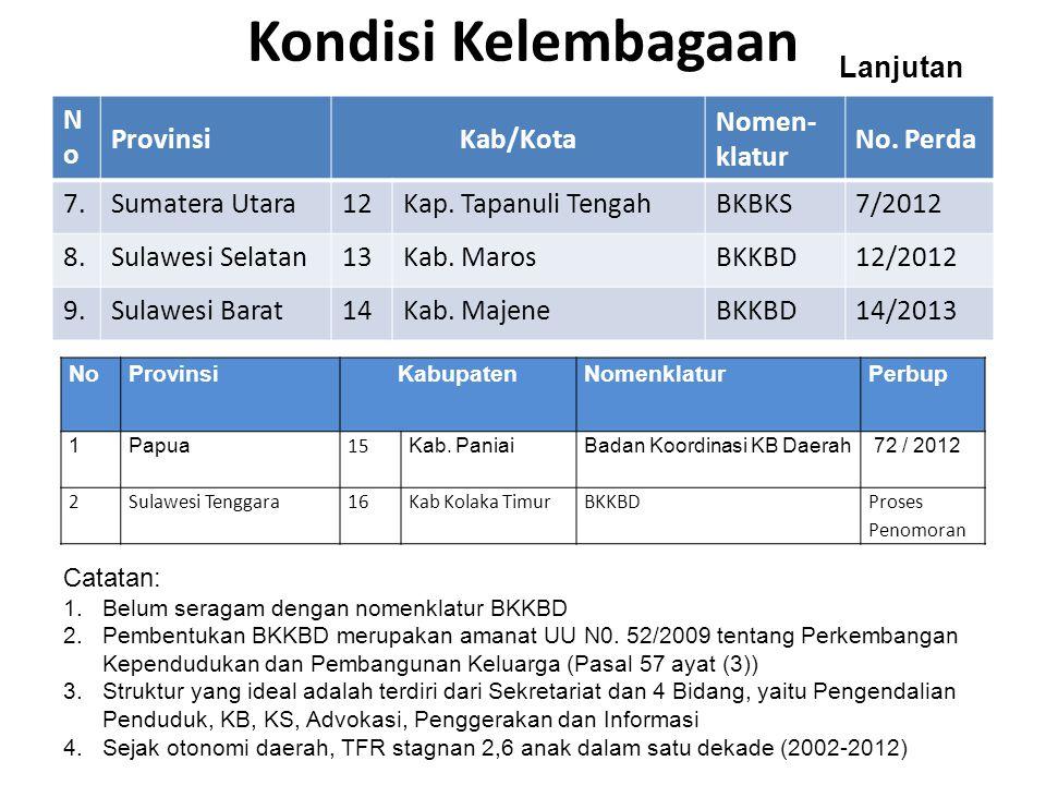 Kondisi Kelembagaan NoNo ProvinsiKab/Kota Nomen- klatur No. Perda 7.Sumatera Utara12Kap. Tapanuli TengahBKBKS7/2012 8.8.Sulawesi Selatan13Kab. MarosBK