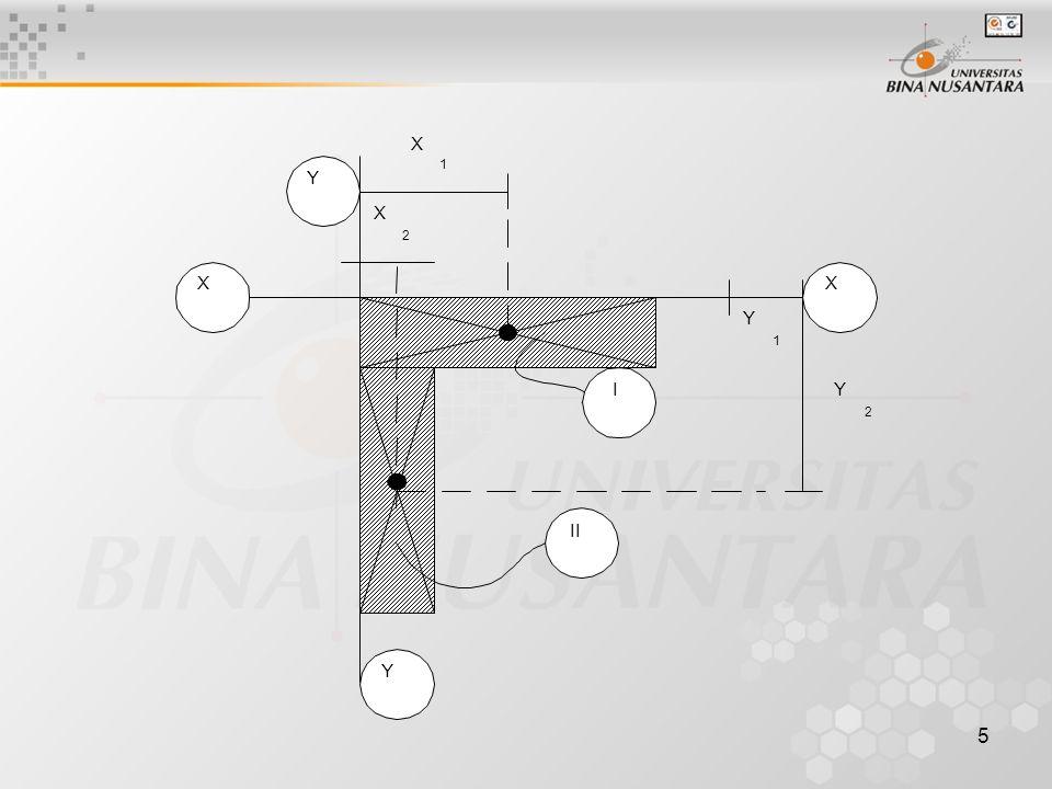 6 Mencari titik berat benda utuh yang terdiri dari 2 komponen tersebut dengan cara statis momen Statis momen terhadap sumbu X didapat Luas .