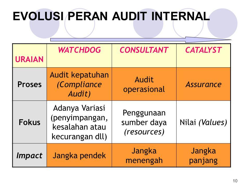 EVOLUSI PERAN AUDIT INTERNAL URAIAN WATCHDOGCONSULTANTCATALYST Proses Audit kepatuhan (Compliance Audit) Audit operasional Assurance Fokus Adanya Vari