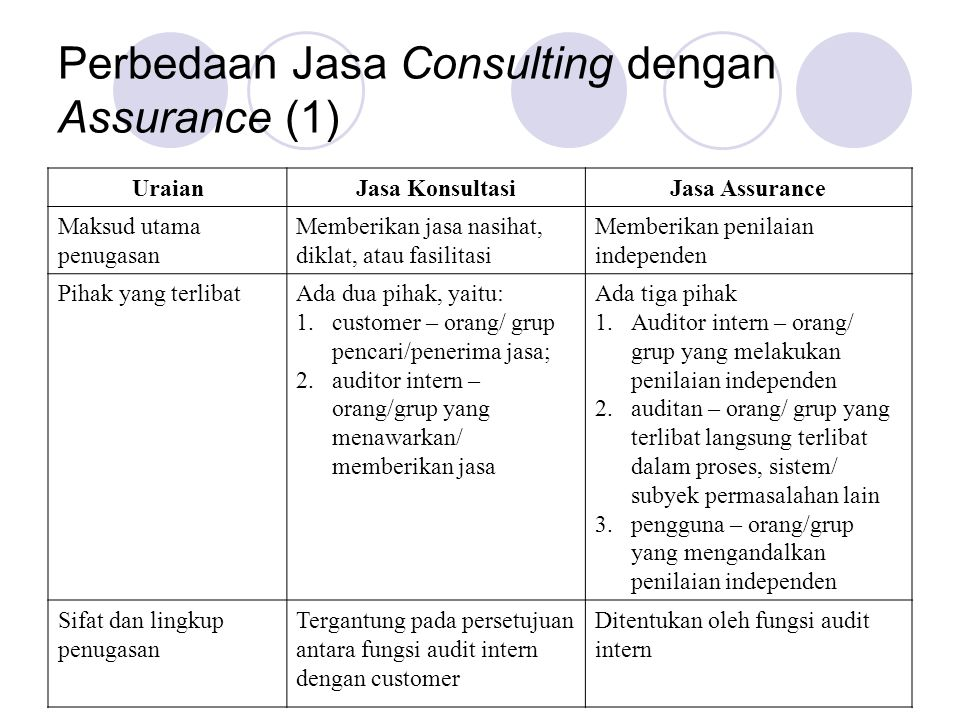 Perbedaan Jasa Consulting dengan Assurance (1) UraianJasa KonsultasiJasa Assurance Maksud utama penugasan Memberikan jasa nasihat, diklat, atau fasili