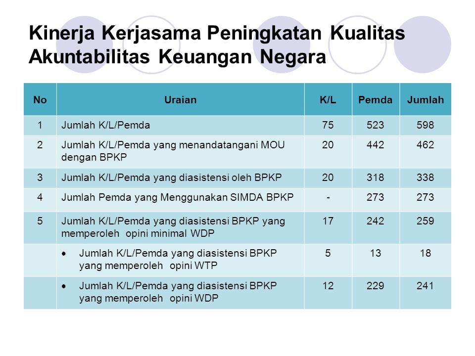 Kinerja Kerjasama Peningkatan Kualitas Akuntabilitas Keuangan Negara NoUraianK/LPemdaJumlah 1Jumlah K/L/Pemda75523598 2Jumlah K/L/Pemda yang menandata