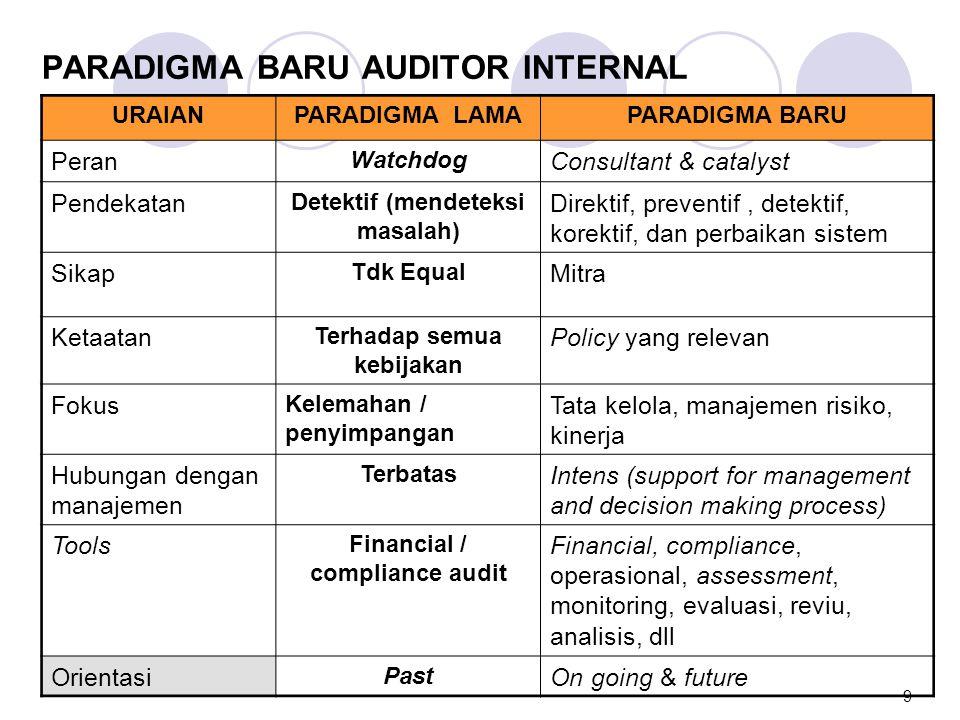 EVOLUSI PERAN AUDIT INTERNAL URAIAN WATCHDOGCONSULTANTCATALYST Proses Audit kepatuhan (Compliance Audit) Audit operasional Assurance Fokus Adanya Variasi (penyimpangan, kesalahan atau kecurangan dll) Penggunaan sumber daya (resources) Nilai (Values) ImpactJangka pendek Jangka menengah Jangka panjang 10