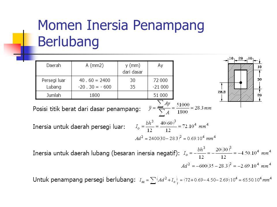 Momen Inersia Penampang Berlubang Posisi titik berat dari dasar penampang: Inersia untuk daerah persegi luar: Inersia untuk daerah lubang (besaran ine