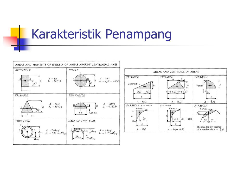 Karakteristik Penampang