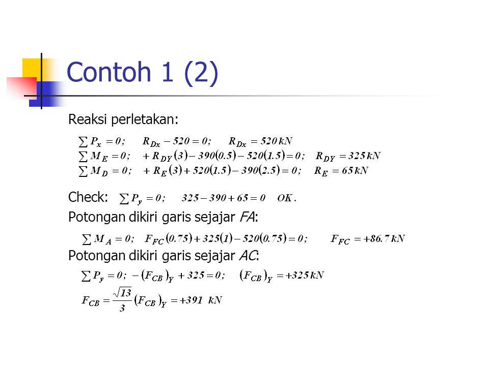 Contoh 1 (2) Reaksi perletakan: Check: Potongan dikiri garis sejajar FA: Potongan dikiri garis sejajar AC: