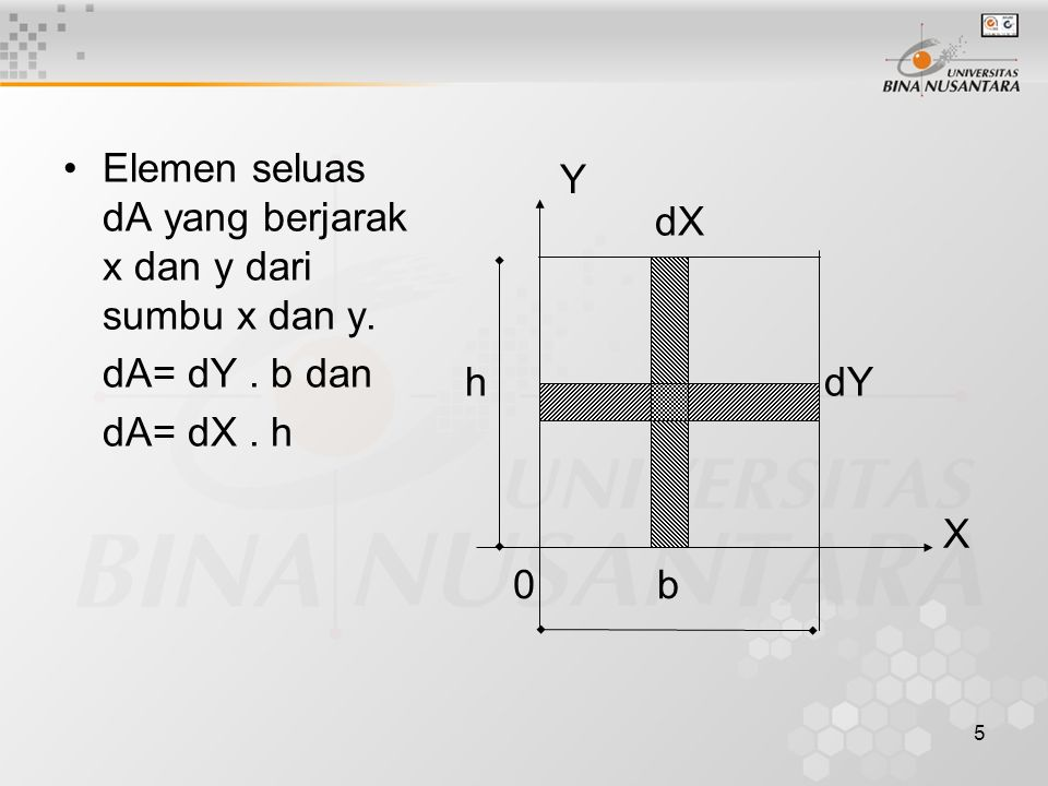 5 Elemen seluas dA yang berjarak x dan y dari sumbu x dan y. dA= dY. b dan dA= dX. h Y 0 h b X dX dY