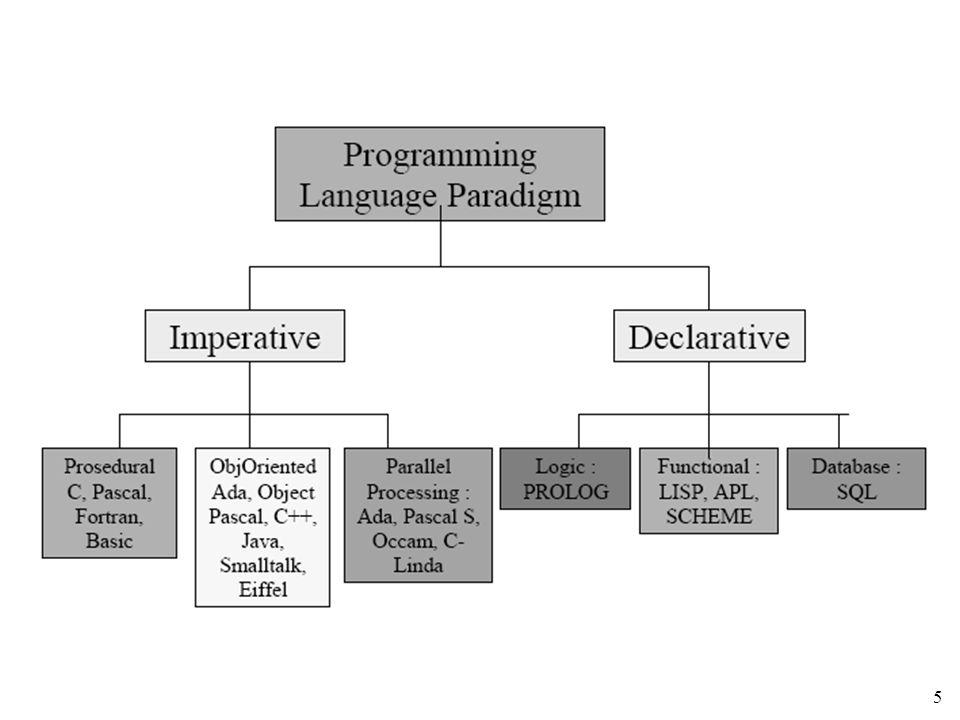 6 Belajar Memprogram Belajar memprogram ≠ belajar bahasa pemrograman Belajar tentang strategi pemecahan masalah, metodologi dan sistematika pemecahan masalah kemudian menuliskannya dalam notasi yang disepakati bersama Bersifat pemahaman persoalan, analisis dan sintesis Titik berat : designer program